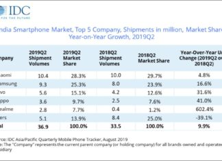 IDC report on smartphones shipment